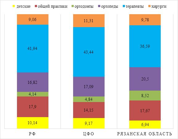 АНАЛИЗ ОБЕСПЕЧЕННОСТИ НАСЕЛЕНИЯ РОССИЙСКОЙ ФЕДЕРАЦИИ И РЯЗАНСКОЙ ОБЛАСТИ  ВРАЧАМИ-СТОМАТОЛОГАМИ
