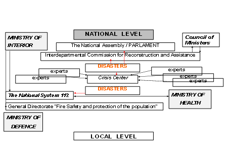 UNIFIED RESCUE SYSTEM IN REPUBLIC OF BULGARIA - ORGANIZATIONAL STRUCTURE AND MANAGEMENT