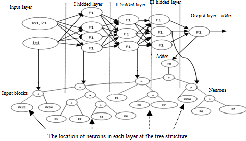 MULTI-CRITERIA SELF-ADJUSTING GENETIC PROGRAMMING FOR DESIGN NEURAL NETWORK MODELS IN THE TASK OF FEATURE SELECTION