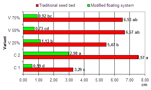 EFFECT OF VERMICOMPOST AND SYSTEM OF CULTIVATION ON TOMATOES SEEDLINGS