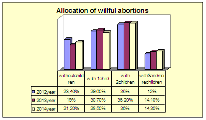 Demography, Birth Rate and Abortions in the District of Plovdiv