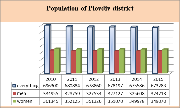 DYNAMICS OF THE HEALTH AND DEMOGRAPHIC INDICES OF THE POPULATION OF THE DISTRICT OF PLOVDIV