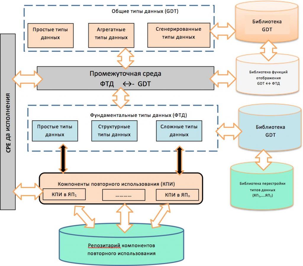 ПРИМЕНЕНИЕ ТЕОРИИ ОБЩИХ ТИПОВ ДАННЫХ СТАНДАРТА ISO/IEC 11404 GDT К BIG DATA