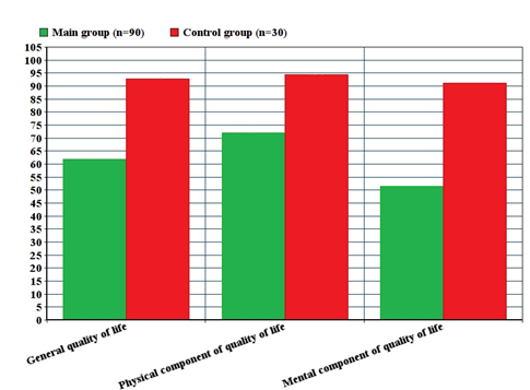 EVALUATION OF THE QUALITY OF LIFE REPRODUCTIVE AGE WOMEN WITH MIXED CERVICAL INFECTIONS