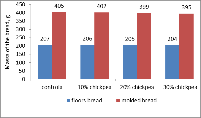 DEVELOPING OF TECHNOLOGY AND STUDING THE QUALITY OF FUNCTIONAL BREAD ENRICHED WITH DRY CHICKPEA FLOUR