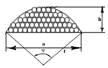 Определение параметров намотки нитей на барабане в процессе либитного снования