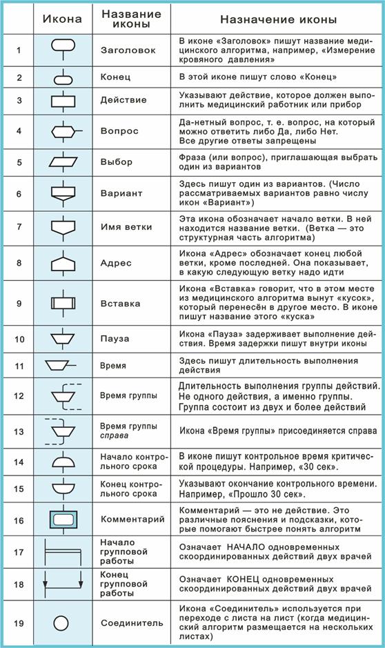 АЛГОРИТМИЗАЦИЯ МЕДИЦИНЫ И РЕФОРМА МЕДИЦИНСКОГО ЯЗЫКА