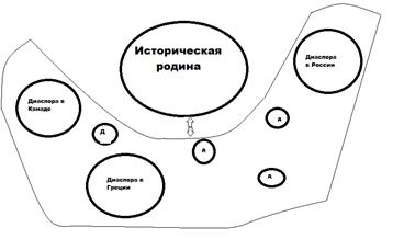Диаспора как актор международных отношений в  XXI веке  (на примере армянской диаспоры)