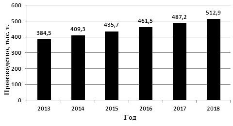 ТЕНДЕНЦИИ ОБЪЕМОВ И ТЕХНОЛОГИИ ПРОИЗВОДСТВА МУЧНЫХ КОНДИТЕРСКИХ ИЗДЕЛИЙ НА 2016–2018 ГГ.