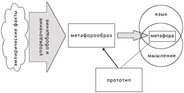 Гносеологические и онтологические метафоры в истории науки