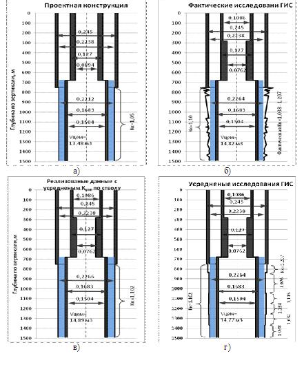 Оценка качества крепления ствола скважины при цементировании обсадных колонн в условиях изменения сечения ствола скважины