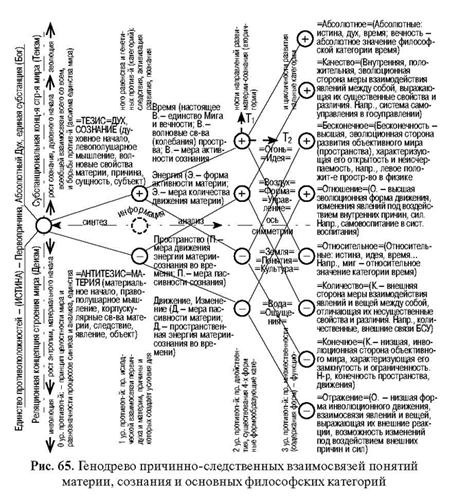 УНИВЕРСАЛЬНЫЙ МЕТОД ФТС: СТРУКТУРНАЯ ЛОГИКА СВЯЗИ ПОНЯТИЙ, КРИТЕРИИ ИСТИНЫ И НАУЧНОСТИ