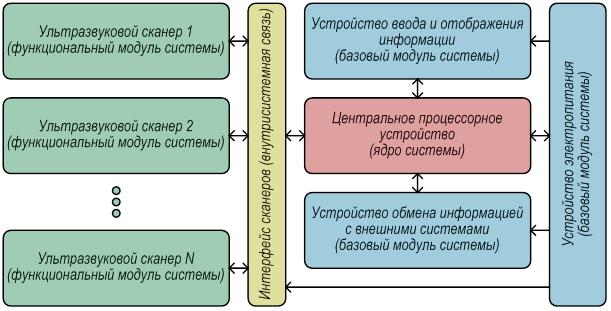 МОДУЛЬНЫЙ ДЕФЕКТОСКОП – ТОМОГРАФ