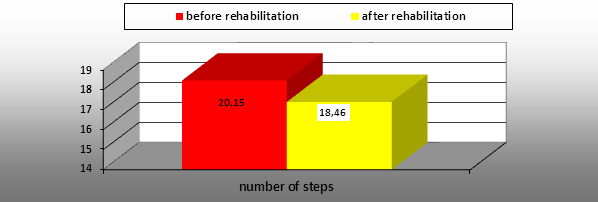 RESULTS FROM A COMPLEX REHABILITATION PROGRAM FOR PATIENTS WITH HIP JOINT ENDOPROSTHESIS, APPLIED DURING THE FIRST TWO WEEKS AFTER SURGERY