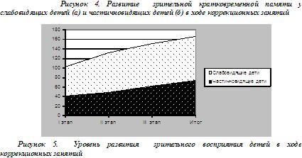Коррекция нарушений зрительных функций в условиях школы-интерната III, IV видов