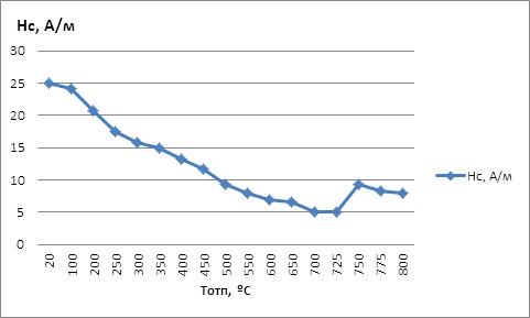 Влияние термической обработки на магнитные и механические свойства стали 10ХСНД