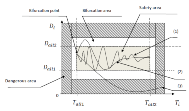 DETERMINATION OF SHIPS PASSING STRATEGY BY THE USE OF A CONFLICT FUNCTION