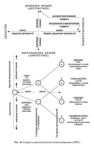 МЕТАФИЗИКА ДУХА-МАТЕРИИ, ЕДИНОГО-МНОГОГО В ДИАЛЕКТИКЕ ИЦЗИНа- ФТС (философии триединого синтеза)