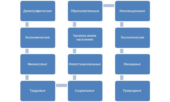 ФАКТОРЫ ИННОВАЦИОННОГО РАЗВИТИЯ И АНАЛИЗ РАСПРЕДЕЛЕНИЯ ИННОВАЦИЙ В РОССИИ