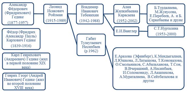 О ПРЕЕМСТВЕННОСТИ ИСПОЛНИТЕЛЬСКИХ ТРАДИЦИЙ В ОРГАННОМ ИСКУССТВЕ КАЗАХСТАНА (1967 – 2000 ГОДЫ)