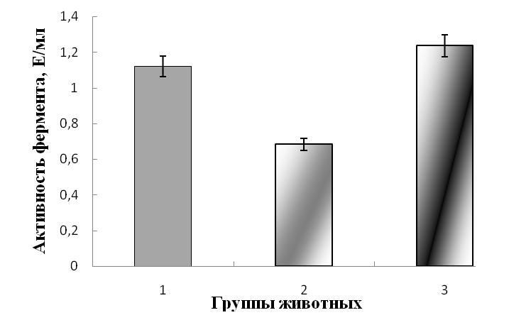 АКТИВНОСТЬ АКОНИТАТГИДРАТАЗЫ И СОДЕРЖАНИЕ ЦИТРАТА В ПЕЧЕНИ И СЫВОРОТКЕ КРОВИ КРЫС С ТОКСИЧЕСКИМ ГЕПАТИТОМ ПРИ ВВЕДЕНИИ 6-ГИДРОКСИ-2,2,4 – ТРИМЕТИЛ – 1,2 ДИГИДРОКСИХИНОЛИНА
