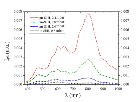 The development of silicon thin films solar cells using doped material