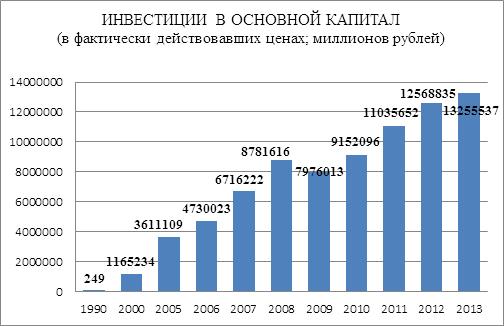 Оценка эффективности инвестиционных проектов в России