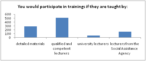 MODEL OF METHODOLOGY FOR DETERMINING THE NEEDS OF CONTINUING VOCATIONAL TRAINING OF SOCIAL WORK SPECIALISTS PROVIDING SOCIAL SERVICES