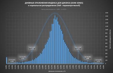 Динамика индекса доу джонса
