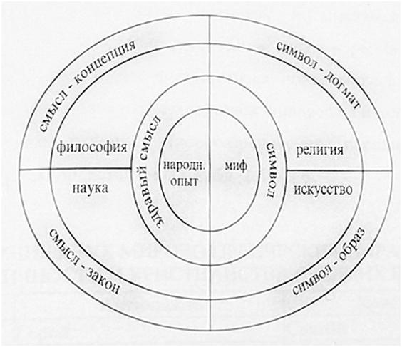 НАУЧНО-ИССЛЕДОВАТЕЛЬСКАЯ ПРОГРАММА НИЖЕГОРОДСКОЙ МЕТОДОЛОГИЧЕСКОЙ ШКОЛЫ: КОНЦЕПЦИЯ ОСНОВНЫХ ТИПОВ МИРООСВОЕНИЯ