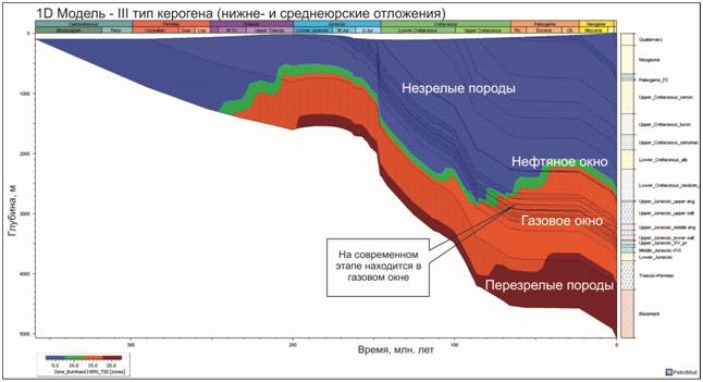 Принципы прогноза и предпосылки нефтегазоносности юрских отложений Центральной части Бешкентского прогиба с помощью программного обеспечения PetroMod 1D