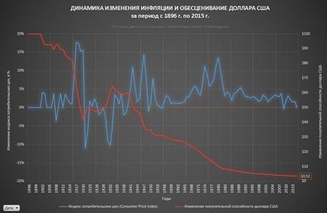 Анализ динамики индекса Доу-Джонс