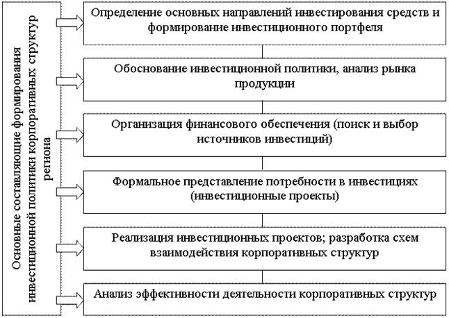 ЭФФЕКТИВНОЕ УПРАВЛЕНИЕ РЕГИОНАЛЬНОЙ ЭКОНОМИКОЙ НА ОСНОВЕ АКТИВИЗАЦИИ ИНТЕГРАЦИОННЫХ ПРОЦЕССОВ В КОРПОРАТИВНЫХ СТРУКТУРАХ