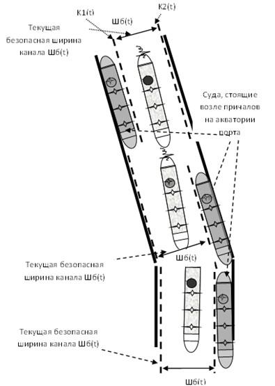 ОБЕСПЕЧЕНИЕ  БЕЗОПАСНОГО ЗАХОДА СУДОВ  В РОССИЙСКИЕ ПОРТЫ