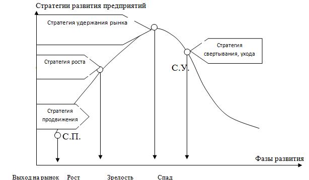 Особенности управления наукоемкой продукцией  по стадиям жизненного цикла