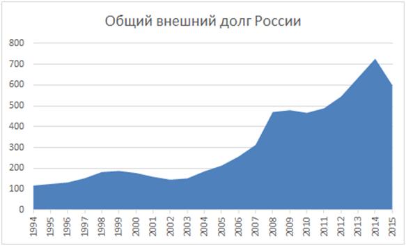 ИССЛЕДОВАНИЕ ВНЕШНЕЙ ЗАДОЛЖЕННОСТИ РОССИИ: ПРОБЛЕМЫ И ПУТИ РЕШЕНИЯ