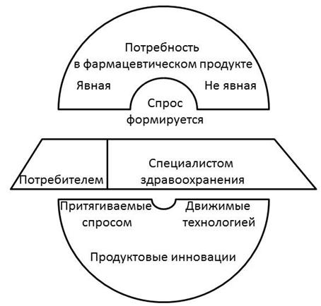 СПЕЦИФИКА ПРОДУКТОВЫХ ИННОВАЦИЙ ФАРМАЦЕВТИЧЕСКОЙ ОТРАСЛИ