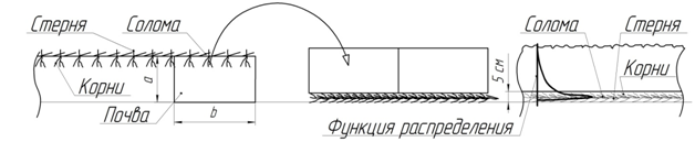 Теоретическое исследование способов заделки соломы в почву с применением функций распределения случайных величин