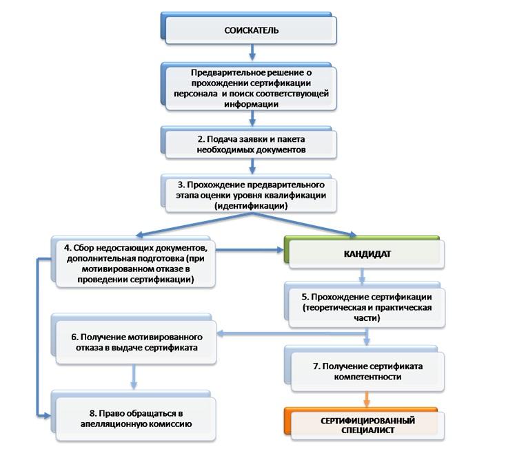 Сертификация профессиональных компетенций экологическая сертификация в европе