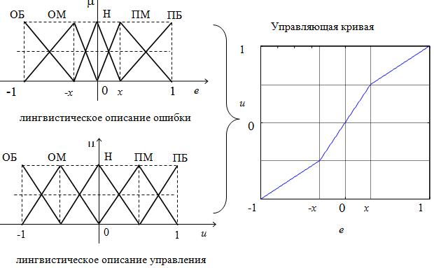 СИНТЕЗ НЕЛИНЕЙНЫХ РЕГУЛЯТОРОВ