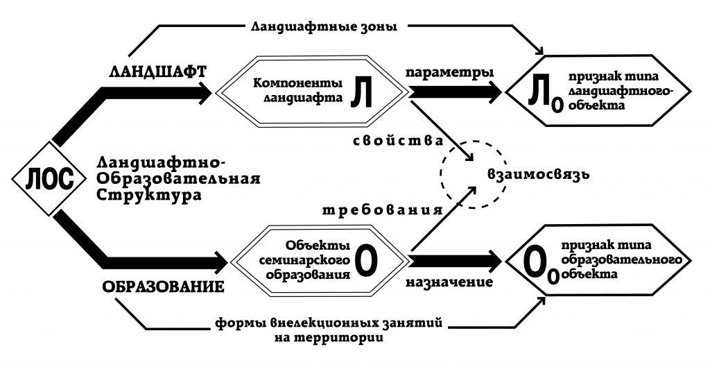 C:\Users\Анатолий\Desktop\мои СТАТЬИ новые\120 Б+Кирюшкина\модель\ЛОС-2.jpg