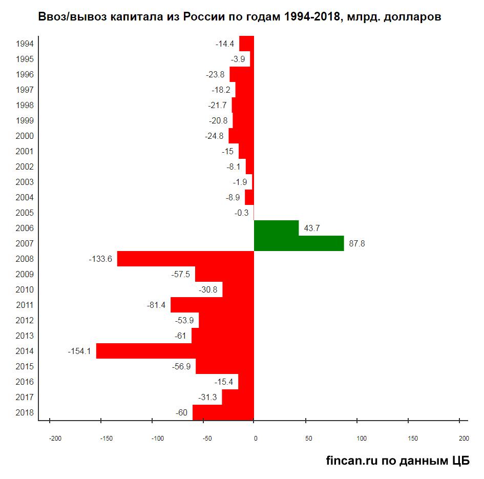 ПРОБЛЕМА ПРИВЛЕЧЕНИЯ ИНОСТРАННЫХ ИНВЕСТИЦИЙ В ЭКОНОМИКУ РОССИИ (6-8)