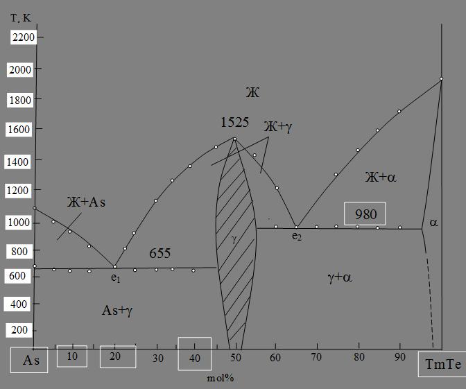 ИССЛЕДОВАНИЕ РАЗРЕЗОВ ASTE-TM И TMTE-AS ТРОЙНОЙ СИСТЕМЫ TM-AS-TE (55-57)