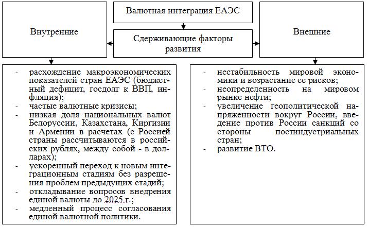 РОССИЙСКИЙ РУБЛЬ КАК ОСНОВА ВАЛЮТНОЙ ИНТЕГРАЦИИ В ЕАЭС (26-30)
