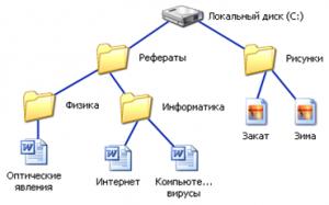 Картинки по запросу файловая система