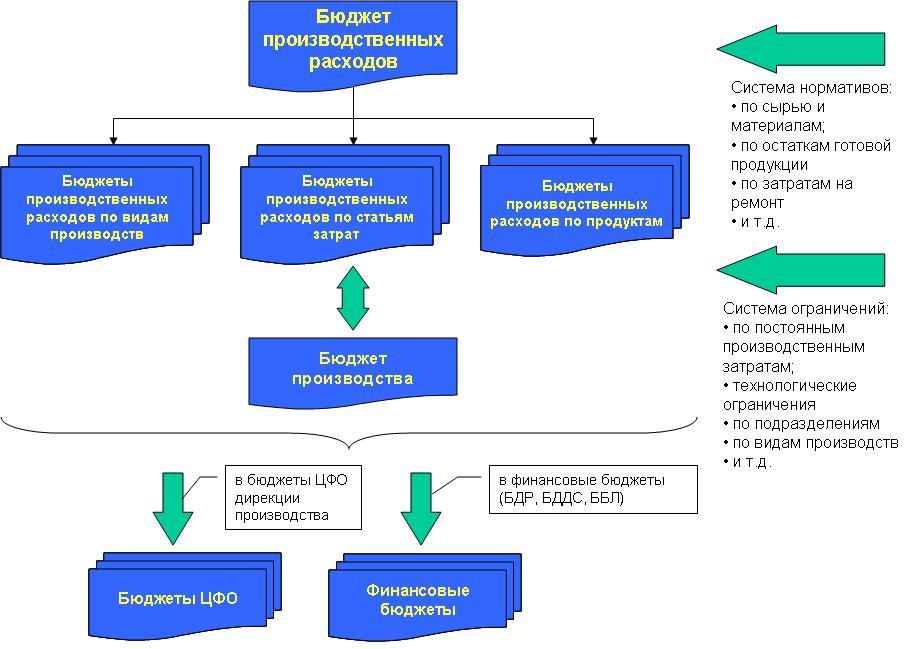 Пример структуры бюджета производственных расходов